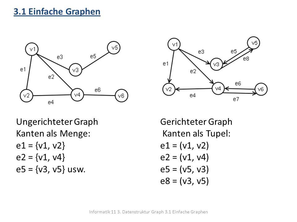 Informatik 11 3. Datenstruktur Graph 3.1 Einfache Graphen 3.1 Einfache Graphen Ungerichteter Graph Kanten als Menge: e1 = {v1, v2} e2 = {v1, v4} e5 =