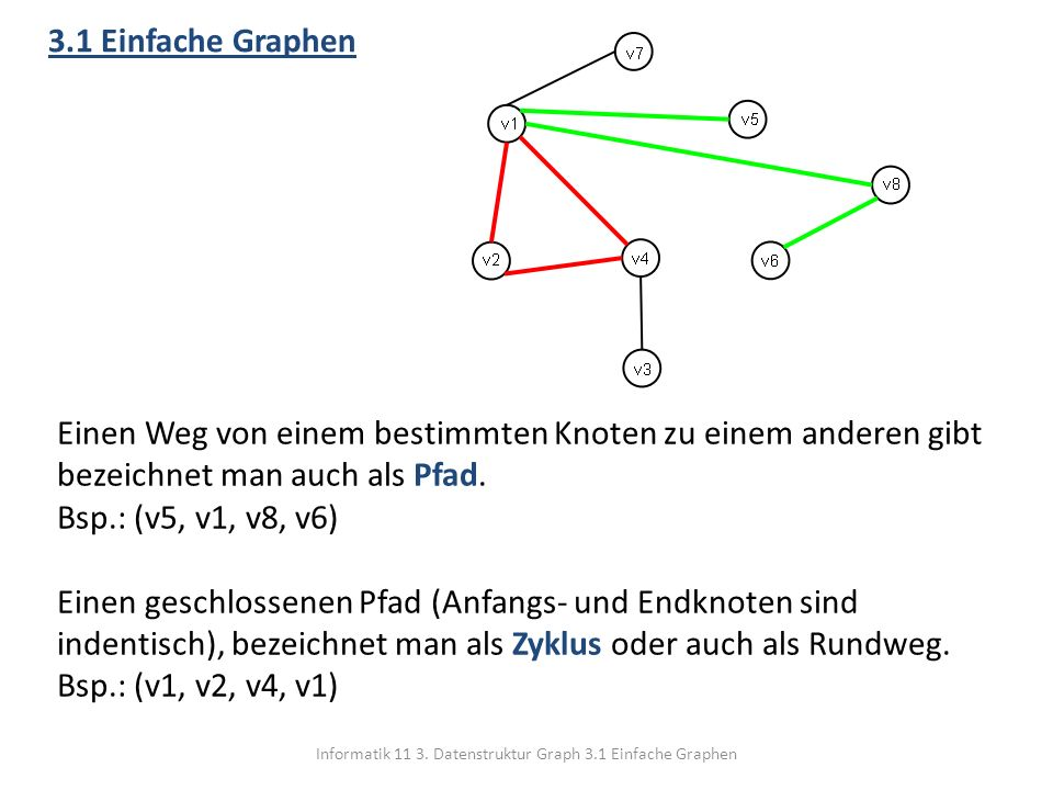 Informatik 11 3. Datenstruktur Graph 3.1 Einfache Graphen 3.1 Einfache Graphen Einen Weg von einem bestimmten Knoten zu einem anderen gibt bezeichnet