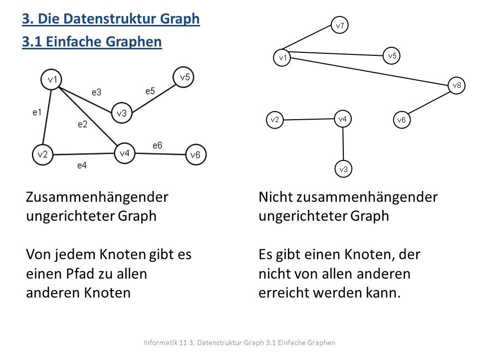 Informatik 11 3. Datenstruktur Graph 3.1 Einfache Graphen 3. Die Datenstruktur Graph 3.1 Einfache Graphen Zusammenhängender ungerichteter Graph Von je