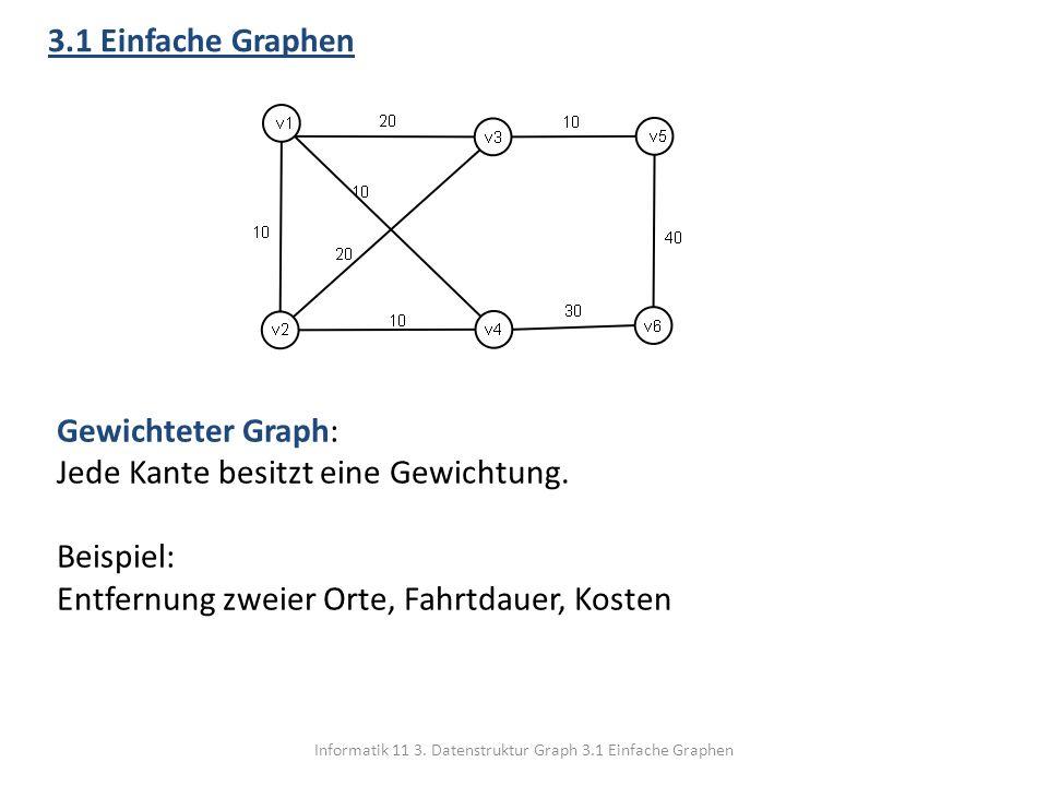 Informatik 11 3. Datenstruktur Graph 3.1 Einfache Graphen 3.1 Einfache Graphen Gewichteter Graph: Jede Kante besitzt eine Gewichtung. Beispiel: Entfer