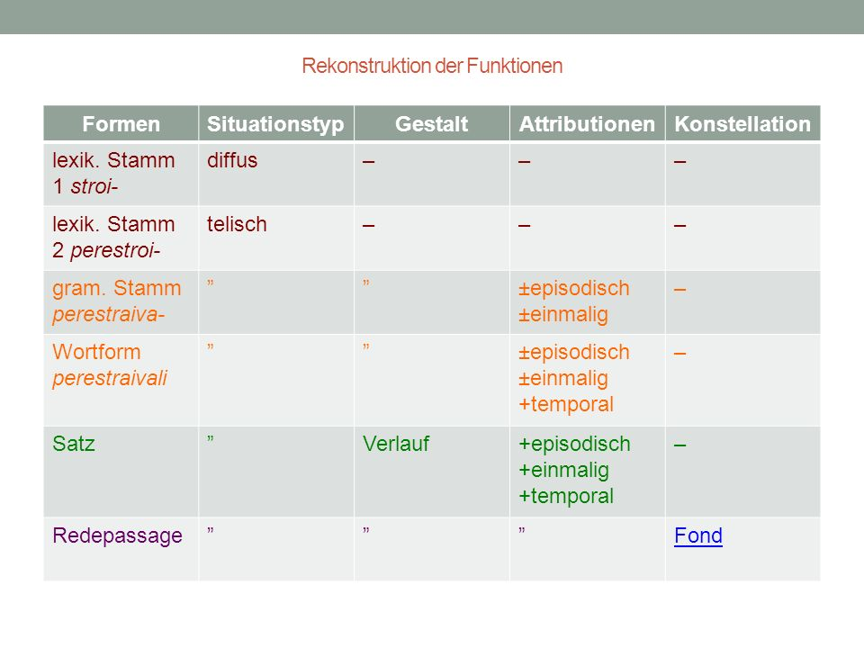 Rekonstruktion der Funktionen FormenSituationstypGestaltAttributionenKonstellation lexik.