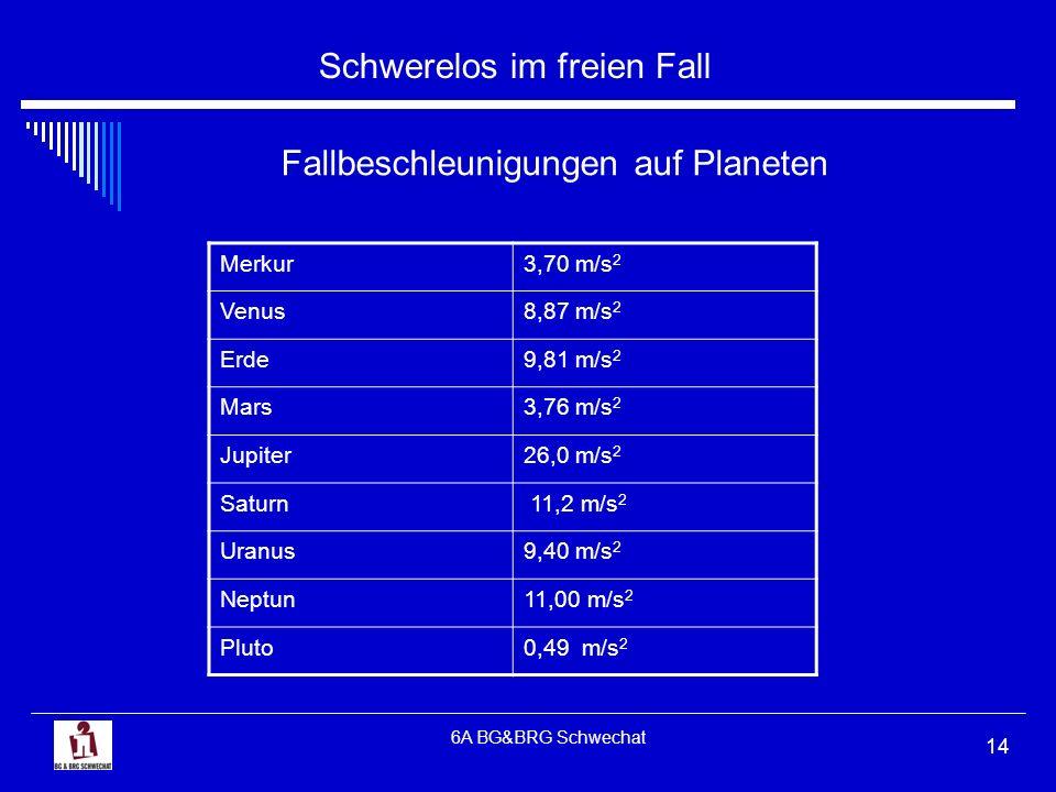 Schwerelos im freien Fall 6A BG&BRG Schwechat 14 Fallbeschleunigungen auf Planeten Merkur3,70 m/s 2 Venus8,87 m/s 2 Erde9,81 m/s 2 Mars3,76 m/s 2 Jupi