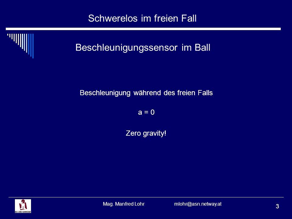 Schwerelos im freien Fall Mag. Manfred Lohr mlohr@asn.netway.at 4 Parabelflüge