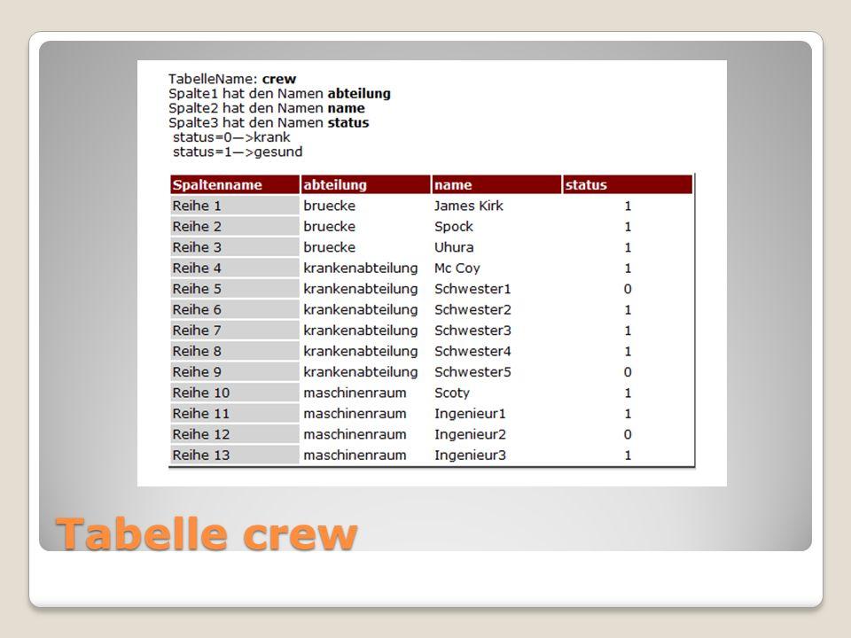 Erklärung group by & having Mit der GROUP BY Klausel können Daten gruppiert werden.