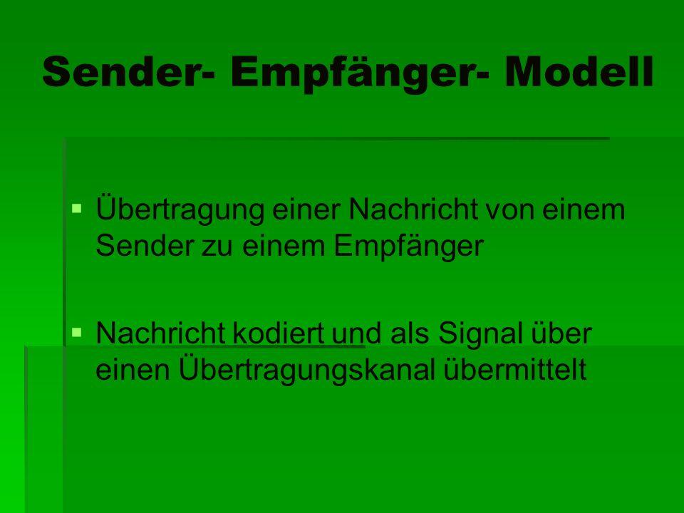 Sender- Empfänger- Modell Übertragung einer Nachricht von einem Sender zu einem Empfänger Nachricht kodiert und als Signal über einen Übertragungskana