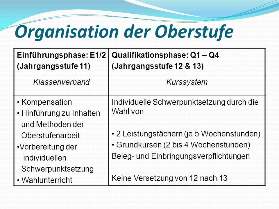 Organisation der Oberstufe Einführungsphase: E1/2 (Jahrgangsstufe 11) Klassenverband Kompensation Hinführung zu Inhalten und Methoden der Oberstufenar