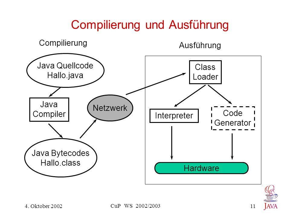 4. Oktober 2002 CuP WS 2002/2003 11 Compilierung und Ausführung Java Quellcode Hallo.java Java Compiler Java Bytecodes Hallo.class Netzwerk Class Load