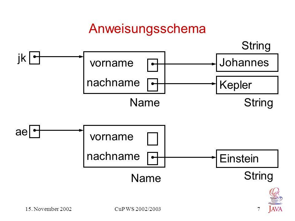 15. November 2002 CuP WS 2002/2003 7 Anweisungsschema Johannes Kepler vorname nachname jk Einstein vorname nachname ae NameString Name