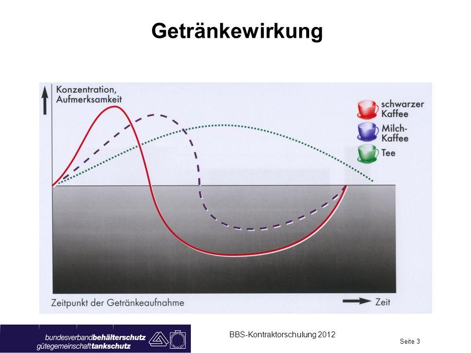 Getränkewirkung BBS-Kontraktorschulung 2012 Seite 3