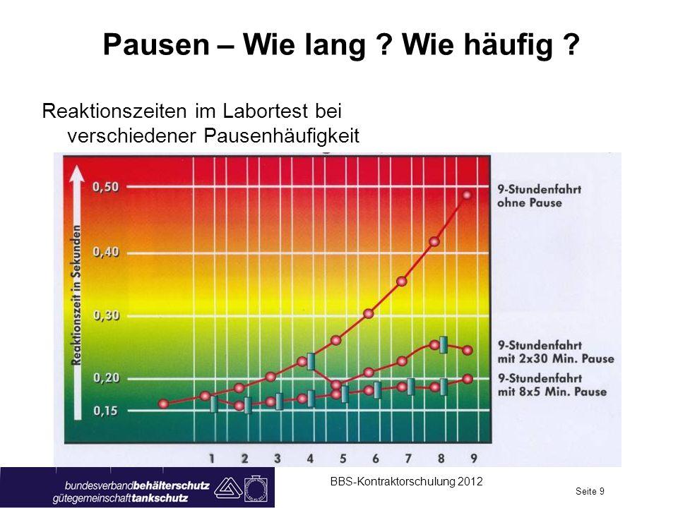 Pausen – Wie lang ? Wie häufig ? BBS-Kontraktorschulung 2012 Seite 9 Reaktionszeiten im Labortest bei verschiedener Pausenhäufigkeit