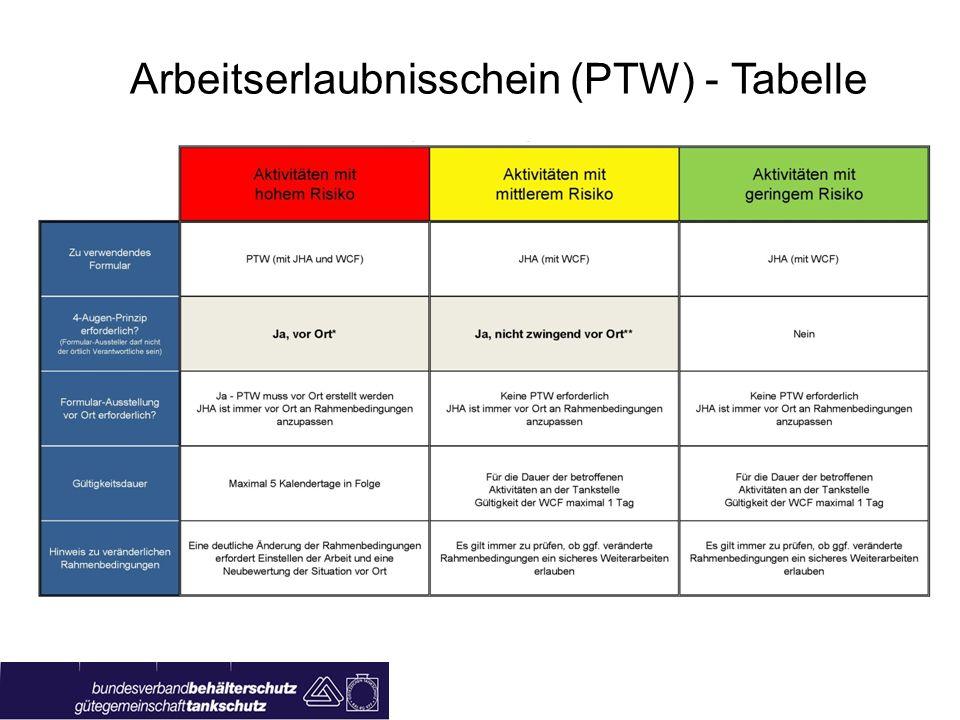 Arbeitserlaubnisschein (PTW) - Risiken Einstufung aller Arbeiten in 3 Klassen: Hohes Risiko Mittleres Risiko Geringes Risiko Gefahr für Leib und Leben