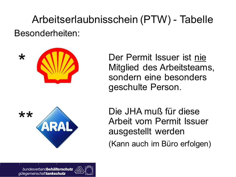 Arbeitserlaubnisschein (PTW) - Tabelle