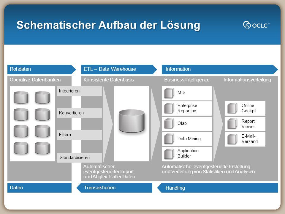 Schematischer Aufbau der Lösung Transaktionen ETL – Data Warehouse Konsistente Datenbasis Automatischer, eventgesteuerter Import und Abgleich aller Da