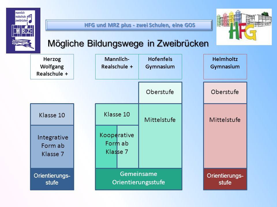 Mögliche Bildungswege in Zweibrücken Orientierungs- stufe Klasse 10 Herzog Wolfgang Realschule + Mannlich- Realschule + Hofenfels Gymnasium Helmholtz