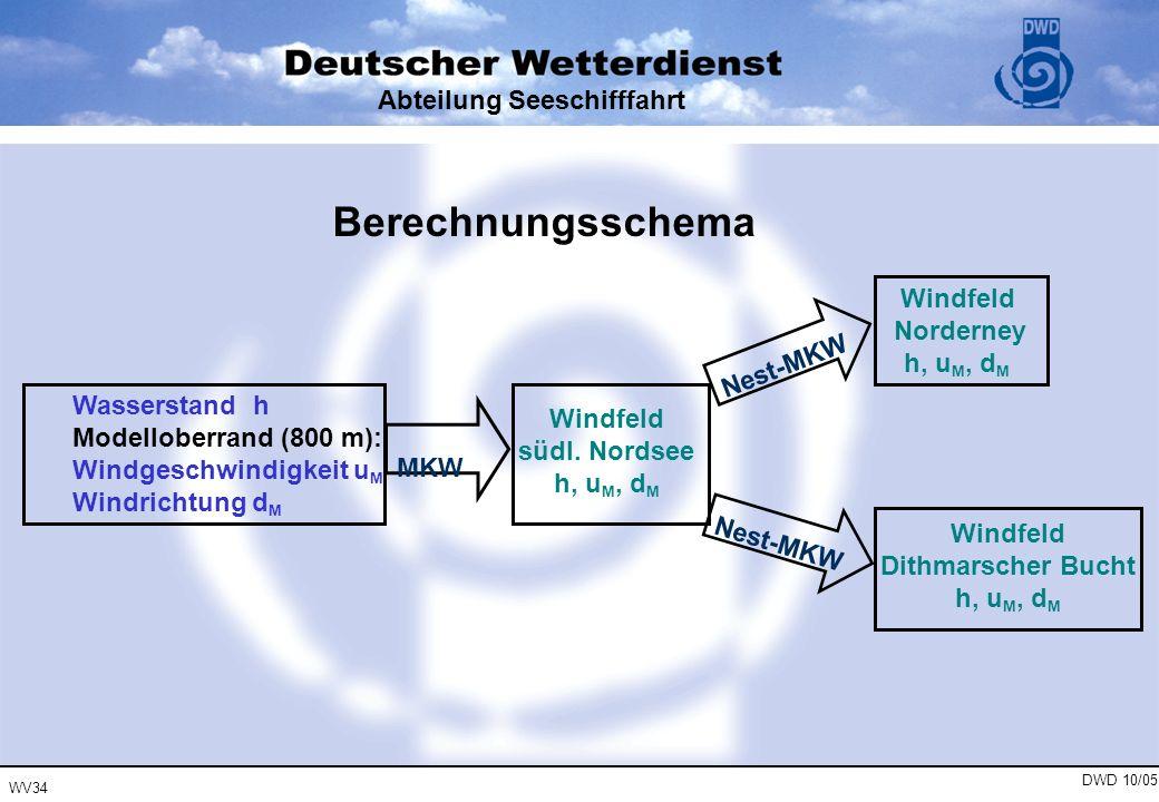 WV34 DWD 10/05 Abteilung Seeschifffahrt Wasserstand h Modelloberrand (800 m): Windgeschwindigkeit u M Windrichtung d M Windfeld südl. Nordsee h, u M,