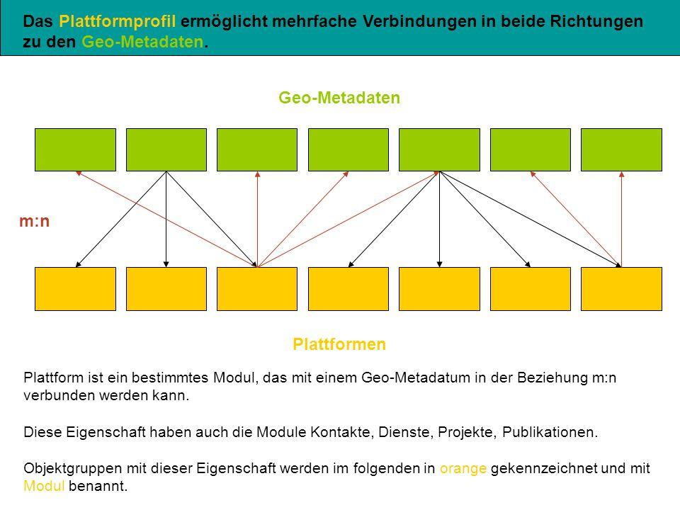 m:n Geo-Metadaten Plattformen Das Plattformprofil ermöglicht mehrfache Verbindungen in beide Richtungen zu den Geo-Metadaten.