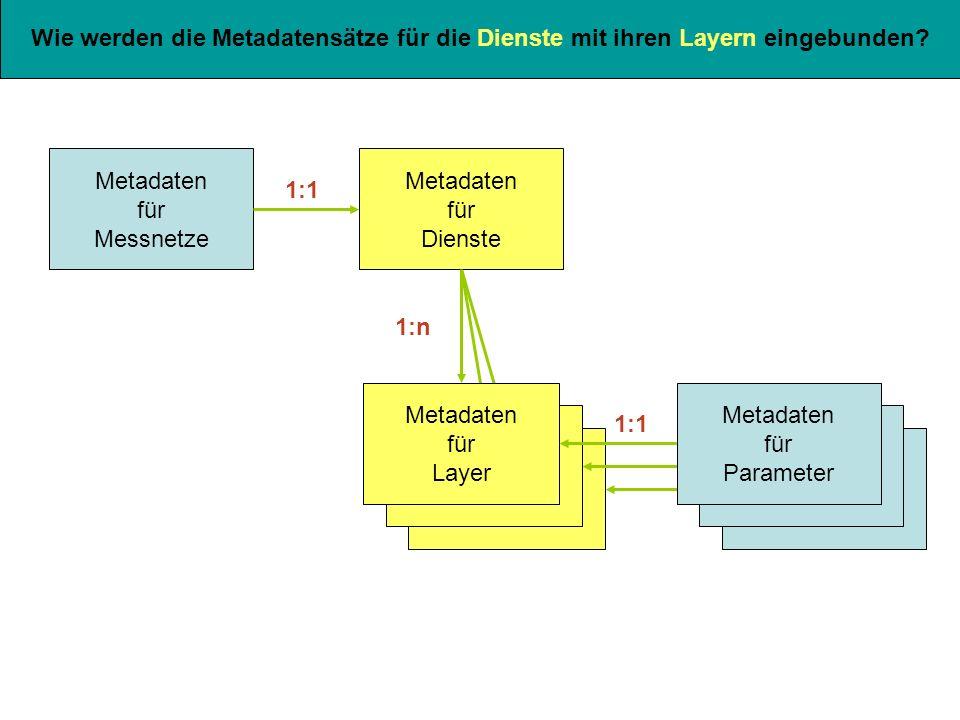 Metadaten für Parameter Metadaten für Parameter Wie werden die Metadatensätze für die Dienste mit ihren Layern eingebunden.