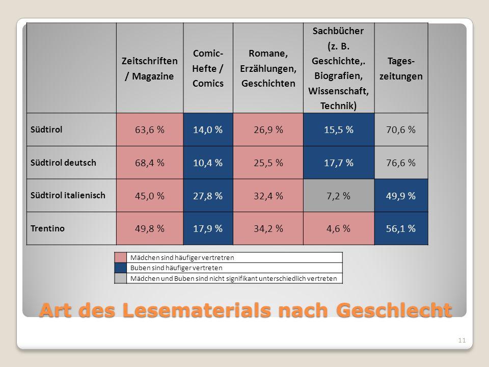 Art des Lesematerials nach Geschlecht Zeitschriften / Magazine Comic- Hefte / Comics Romane, Erzählungen, Geschichten Sachbücher (z. B. Geschichte,. B