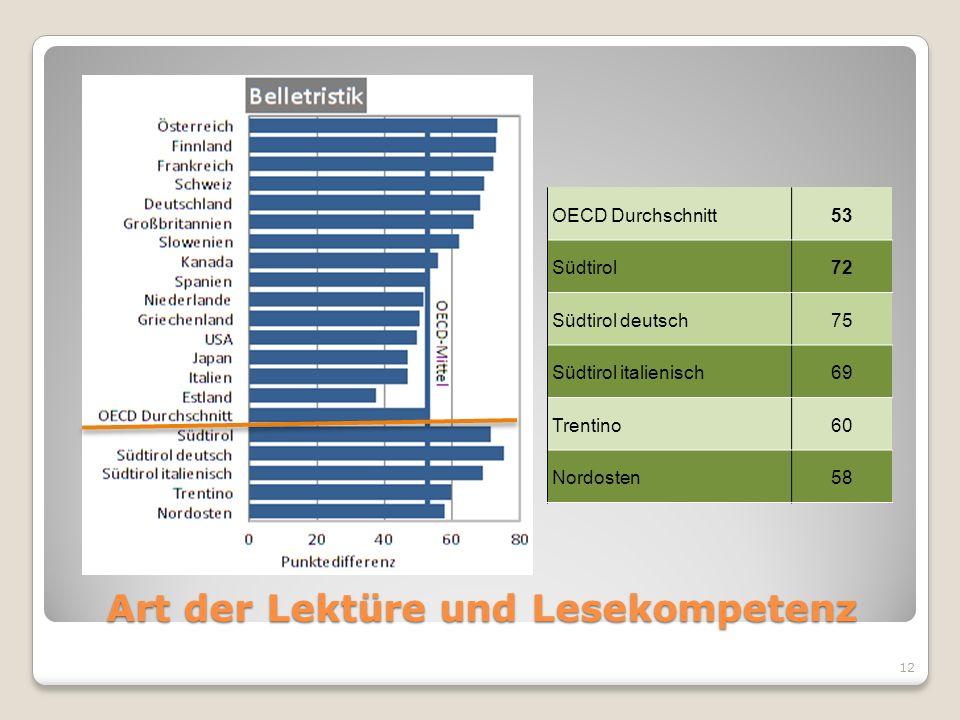 Art der Lektüre und Lesekompetenz OECD Durchschnitt53 Südtirol72 Südtirol deutsch75 Südtirol italienisch69 Trentino60 Nordosten58 12