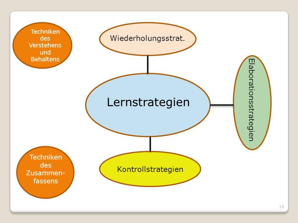 Lernstrategien Wiederholungsstrat. Kontrollstrategien Elaborationsstrategien Techniken des Verstehens und Behaltens Techniken des Zusammen- fassens 15