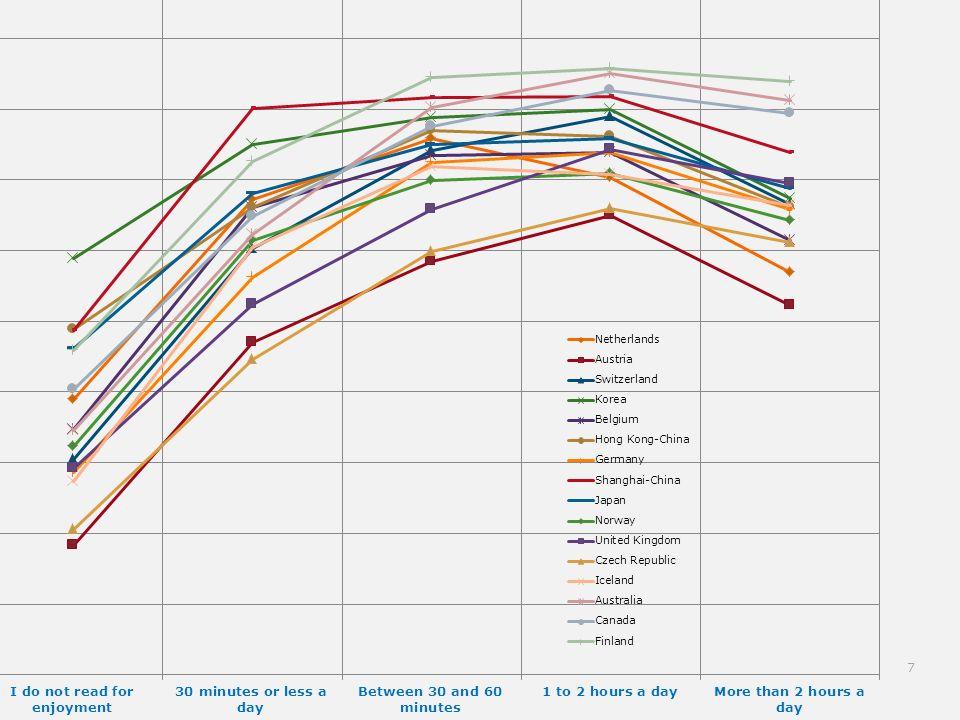 Lesefreude und Leseleistung Höherer Index Lesefreude höhere Leseleistung In Finnland erklärt der Index Lesefreude 27% der Varianz in der Leseleistung In Südtirol 18% Südtirol deutsche Schulen 22% Südtirol italienische Schulen 14% 8
