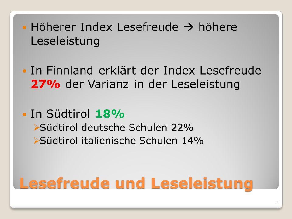 Lesefreude und Leseleistung Höherer Index Lesefreude höhere Leseleistung In Finnland erklärt der Index Lesefreude 27% der Varianz in der Leseleistung