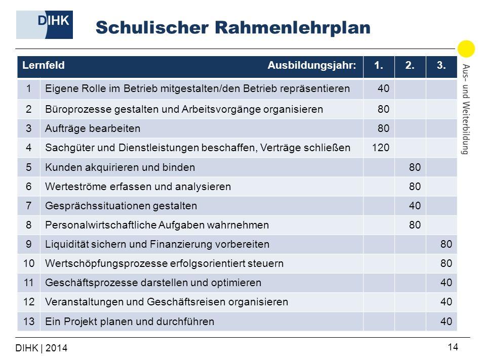 Schulischer Rahmenlehrplan DIHK | 2014 14 Lernfeld Ausbildungsjahr:1.2.3. 1Eigene Rolle im Betrieb mitgestalten/den Betrieb repräsentieren40 2Büroproz