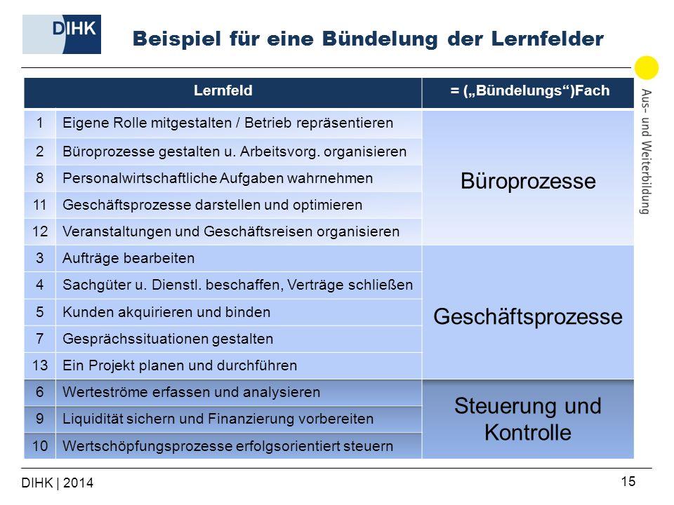 Beispiel für eine Bündelung der Lernfelder Lernfeld = (Bündelungs)Fach 1Eigene Rolle mitgestalten / Betrieb repräsentieren Büroprozesse 2Büroprozesse
