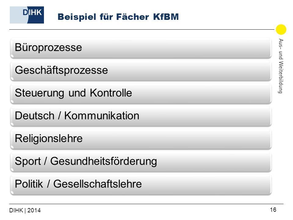 Beispiel für Fächer KfBM 16 BüroprozesseGeschäftsprozesseSteuerung und Kontrolle Deutsch / KommunikationReligionslehre Sport / Gesundheitsförderung Po