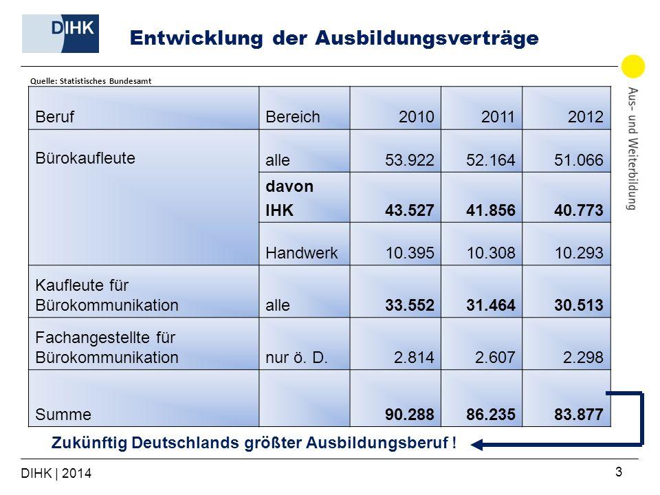 DIHK | 2014 3 BerufBereich201020112012 Bürokaufleute alle53.92252.16451.066 davon IHK43.52741.85640.773 Handwerk10.39510.30810.293 Kaufleute für Bürok