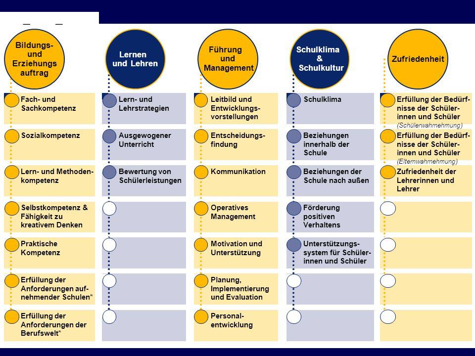 Erfüllung der Anforderungen der Berufswelt* Erfüllung der Anforderungen auf- nehmender Schulen* Fach- und Sachkompetenz Sozialkompetenz Lern- und Meth