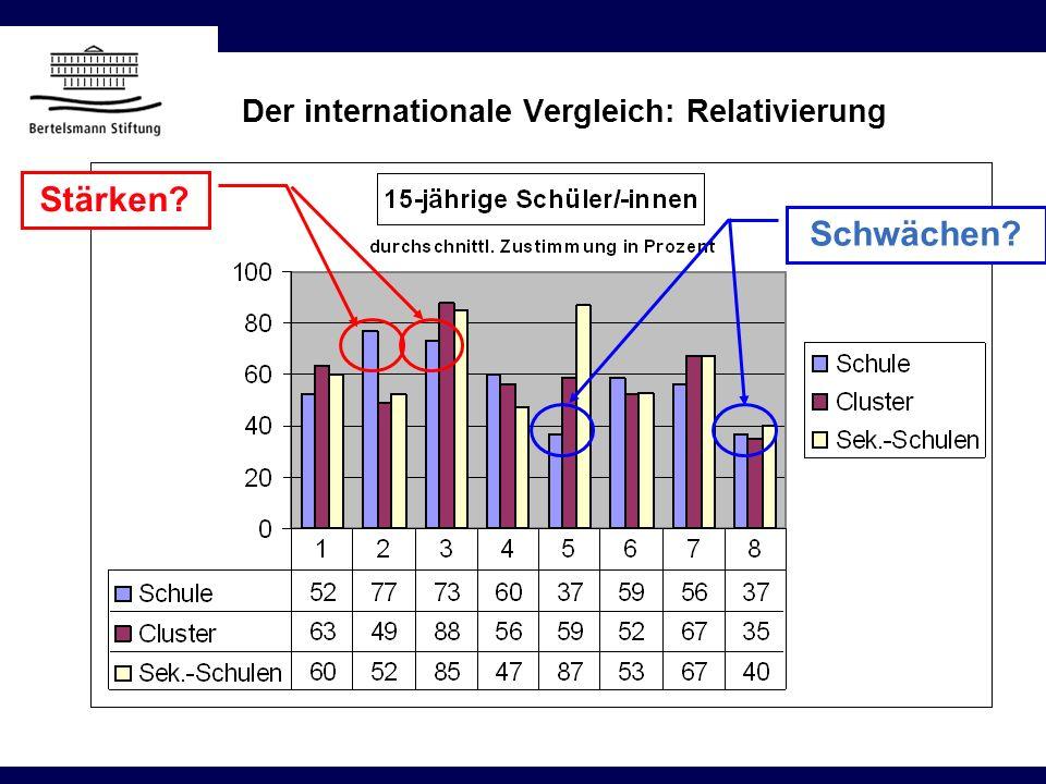 Der internationale Vergleich: Relativierung Stärken? Schwächen?