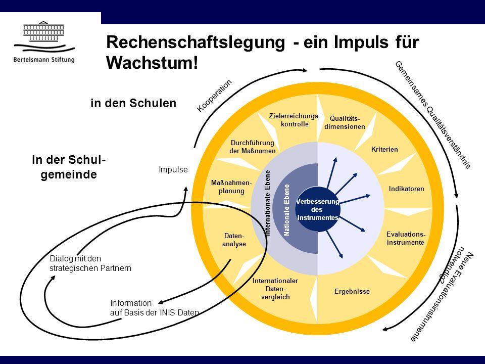Rechenschaftslegung - ein Impuls für Wachstum! 0 Evaluations- instrumente Ergebnisse Internationaler Daten- vergleich Daten- analyse Maßnahmen- planun