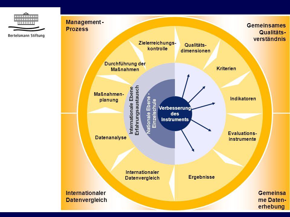 0 Evaluations- instrumente Ergebnisse Internationaler Datenvergleich Datenanalyse Maßnahmen- planung Durchführung der Maßnahmen Zielerreichungs- kontr