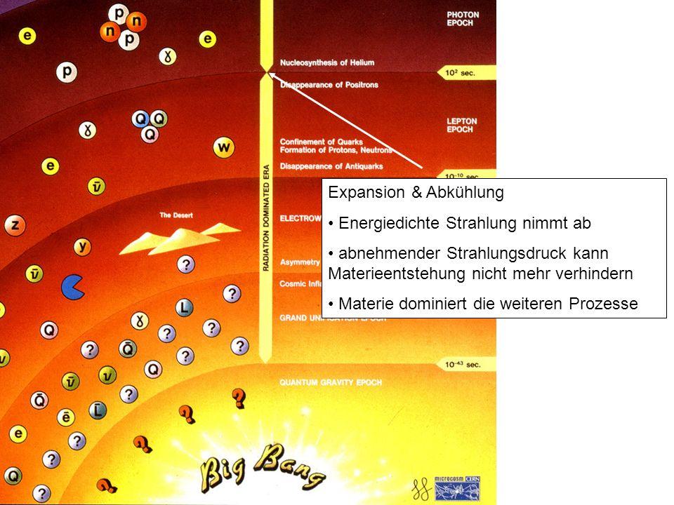 Expansion & Abkühlung Energiedichte Strahlung nimmt ab abnehmender Strahlungsdruck kann Materieentstehung nicht mehr verhindern Materie dominiert die