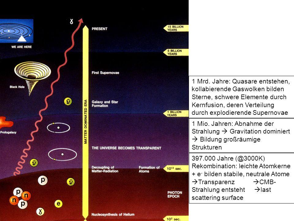 1 Mrd. Jahre: Quasare entstehen, kollabierende Gaswolken bilden Sterne, schwere Elemente durch Kernfusion, deren Verteilung durch explodierende Supern