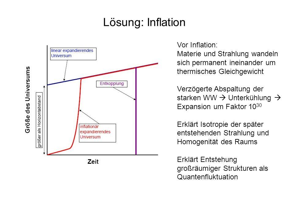 Lösung: Inflation Vor Inflation: Materie und Strahlung wandeln sich permanent ineinander um thermisches Gleichgewicht Verzögerte Abspaltung der starke