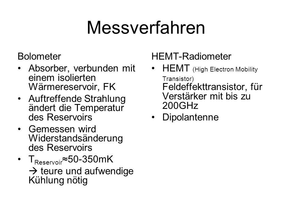 Messverfahren Bolometer Absorber, verbunden mit einem isolierten Wärmereservoir, FK Auftreffende Strahlung ändert die Temperatur des Reservoirs Gemess
