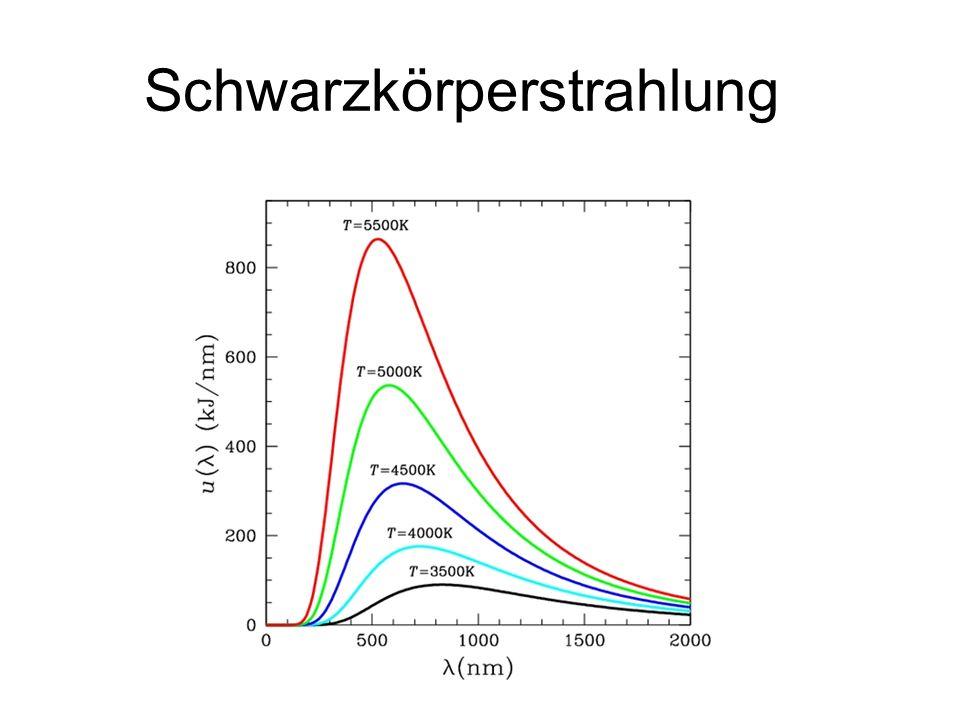 BigBangTheorie Idee: Universum (Zeit, Materie, Raum) entstand aus extrem heißen und dichten Zustand Dann: Ausdehnung + Abkühlung Beschreibung durch Einsteins Feldgleichungen (ART) + kosmologisches Prinzip Alter: ca.