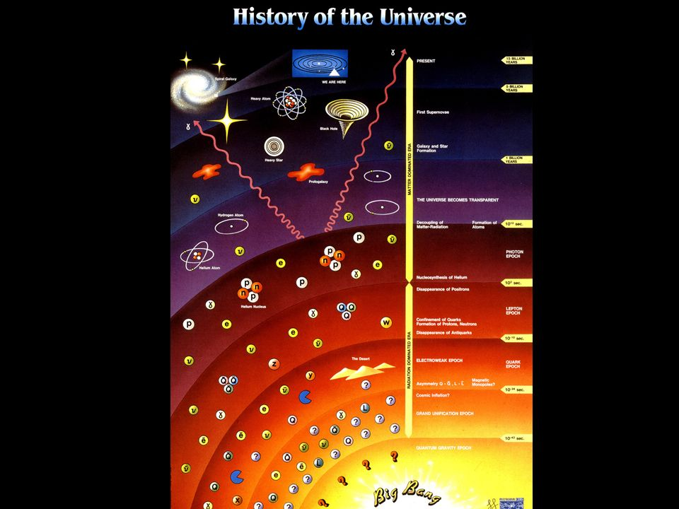 Kosmologisches Prinzip Universum ist homogen und isotrop Robertson-Walker-Metrik Energiedichte + Druck zeitabhängig CMB ist isotrop bis 1:10 5 Distanz > 100Mpc Universum isotrop Galaxien Gasmoleküle