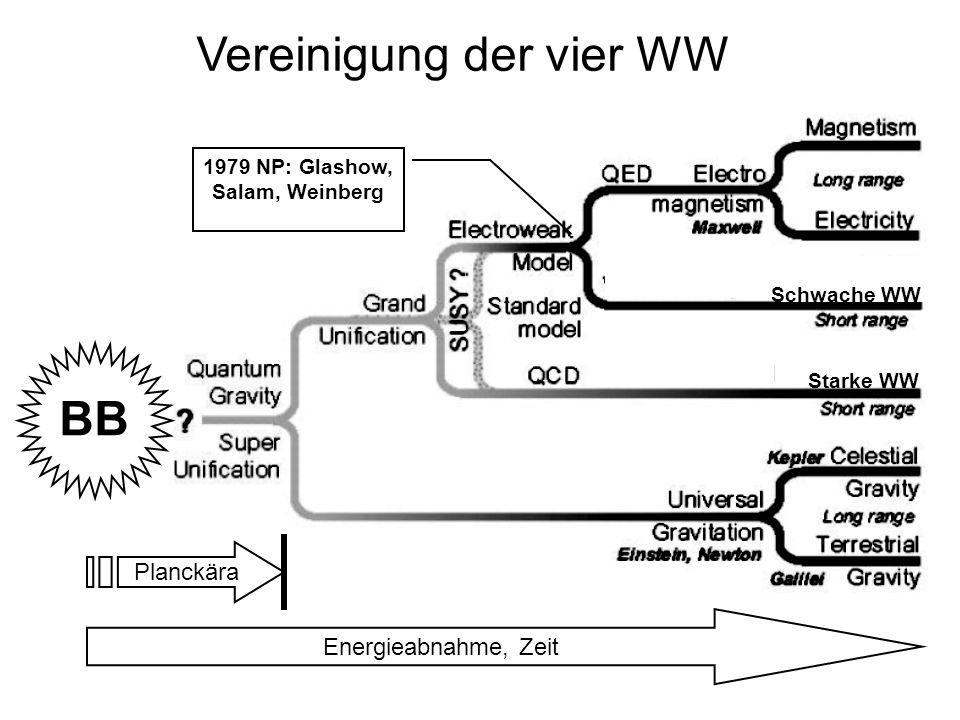 Vereinigung der vier WW Energieabnahme, Zeit BB 1979 NP: Glashow, Salam, Weinberg Starke WW Schwache WW Planckära
