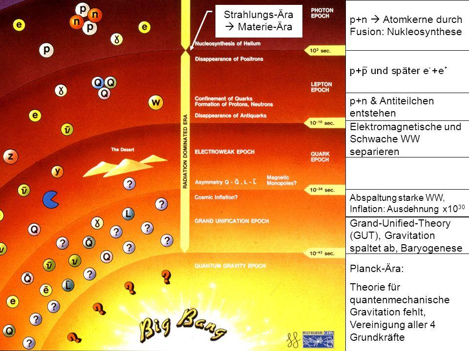 Galaktischer Vordergrund 33 GHz 41 GHz 61 GHz95 GHz 23 GHz