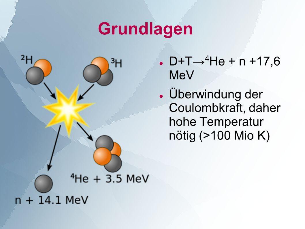 D+T 4 He + n +17,6 MeV Überwindung der Coulombkraft, daher hohe Temperatur nötig (>100 Mio K)