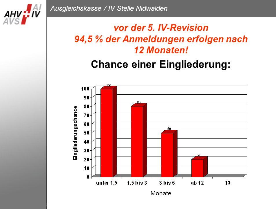 Ausgleichskasse / IV-Stelle Nidwalden vor der 5. IV-Revision 94,5 % der Anmeldungen erfolgen nach 12 Monaten! Chance einer Eingliederung: Monate