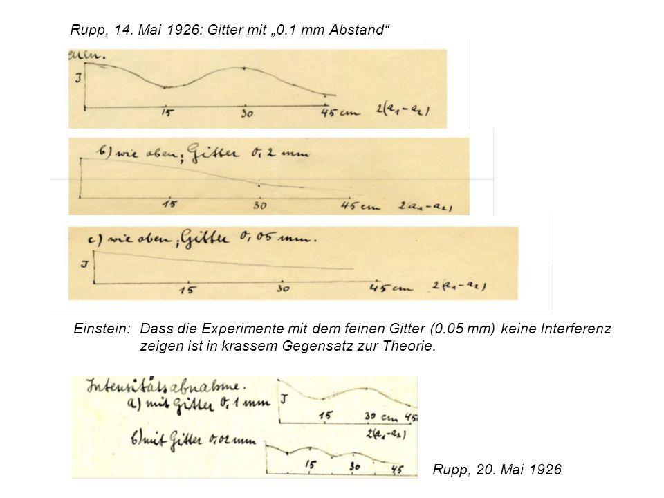 Rupp, 14. Mai 1926: Gitter mit 0.1 mm Abstand Einstein:Dass die Experimente mit dem feinen Gitter (0.05 mm) keine Interferenz zeigen ist in krassem Ge