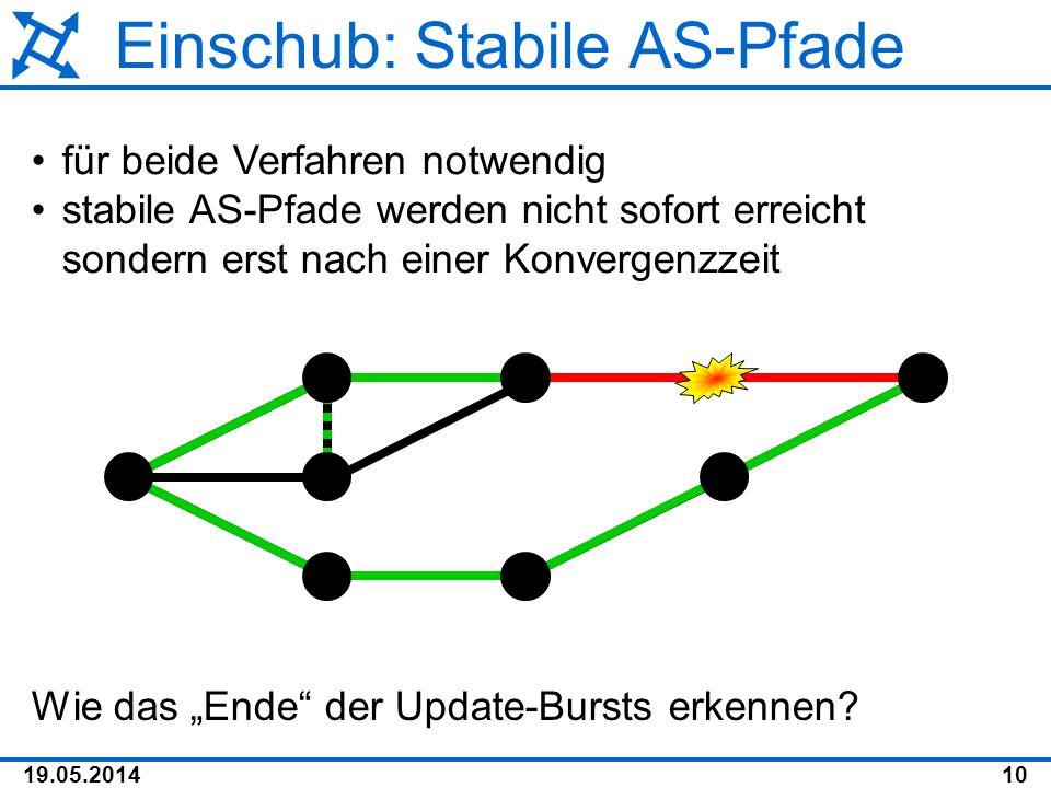 19.05.201410 Einschub: Stabile AS-Pfade für beide Verfahren notwendig stabile AS-Pfade werden nicht sofort erreicht sondern erst nach einer Konvergenz