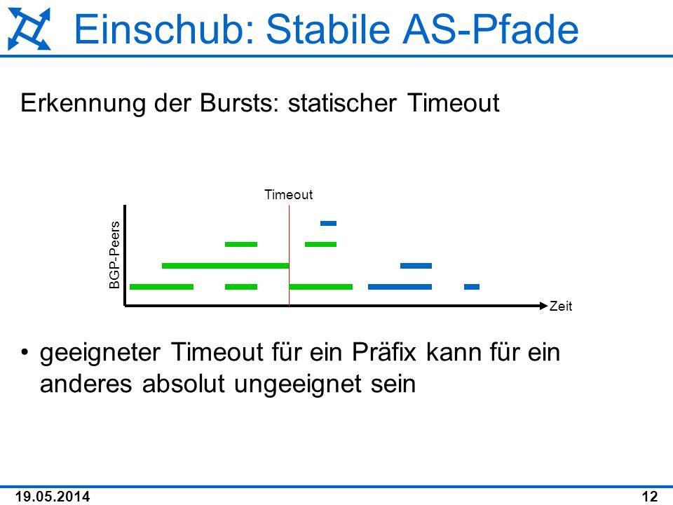 19.05.201412 Einschub: Stabile AS-Pfade Erkennung der Bursts: statischer Timeout Zeit BGP-Peers Timeout geeigneter Timeout für ein Präfix kann für ein