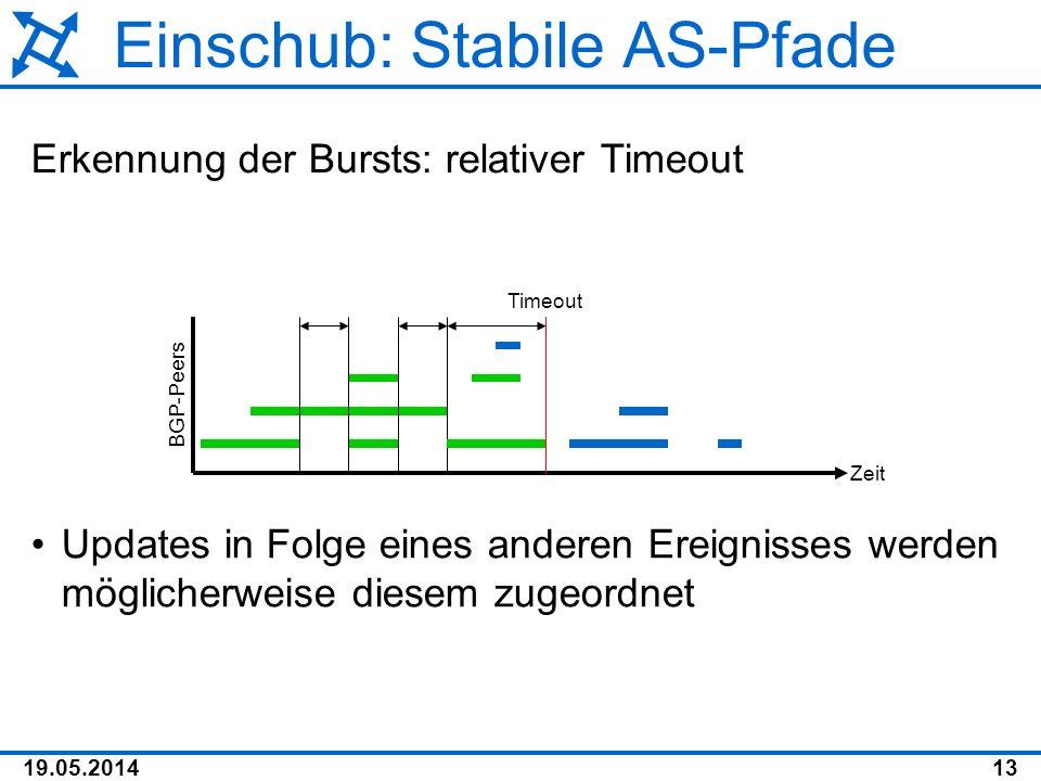 19.05.201413 Einschub: Stabile AS-Pfade Erkennung der Bursts: relativer Timeout Zeit BGP-Peers Timeout Updates in Folge eines anderen Ereignisses werd