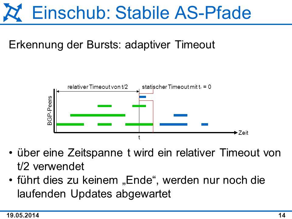 19.05.201414 Einschub: Stabile AS-Pfade Erkennung der Bursts: adaptiver Timeout Zeit BGP-Peers relativer Timeout von t/2 über eine Zeitspanne t wird e