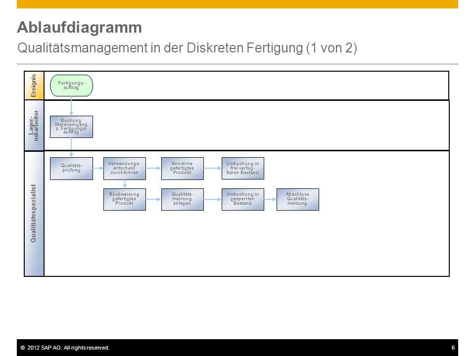 ©2012 SAP AG. All rights reserved.6 Ablaufdiagramm Qualitätsmanagement in der Diskreten Fertigung (1 von 2) Ereignis Fertigungs- auftrag Qualitiätsspe